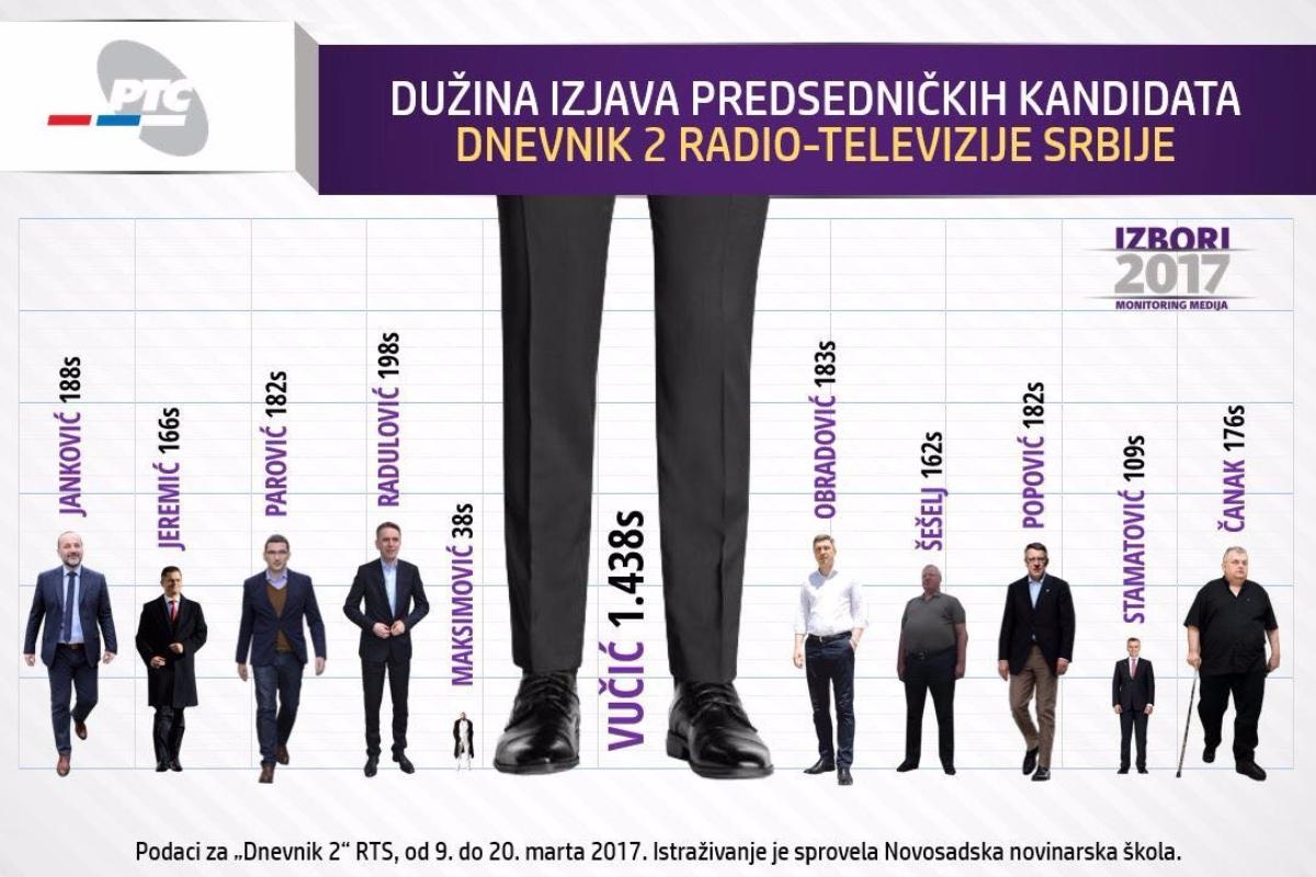 Медијска заступљеност председничких кандидата у информативним емисијама